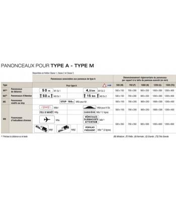 PANONCEAUX POUR TYPE A- TYPE M